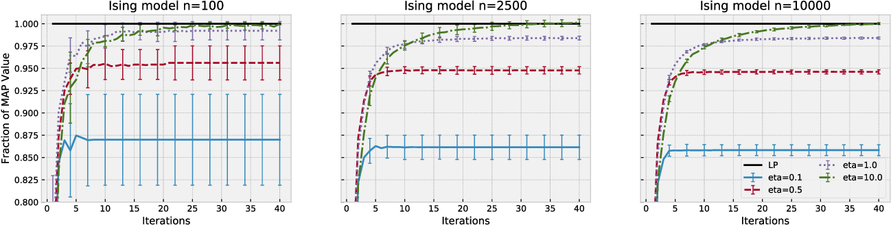 Figure 2 for Approximate Sherali-Adams Relaxations for MAP Inference via Entropy Regularization