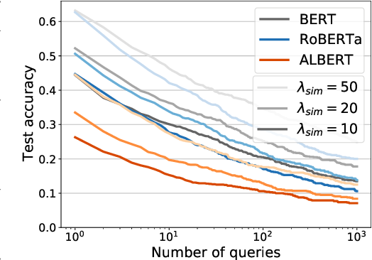 Figure 4 for Gradient-based Adversarial Attacks against Text Transformers