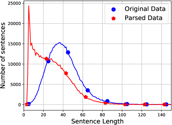 Figure 1 for Neural Relation Extraction via Inner-Sentence Noise Reduction and Transfer Learning