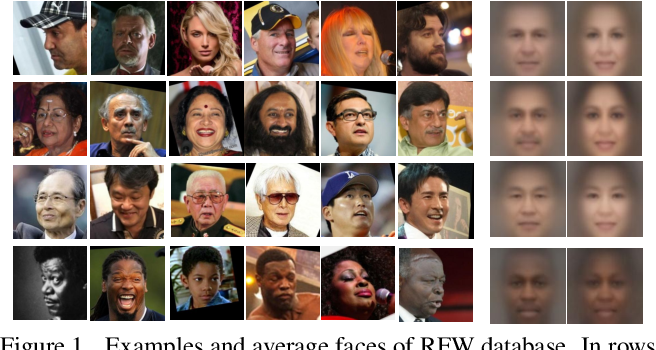 Figure 1 for Racial Faces in-the-Wild: Reducing Racial Bias by Deep Unsupervised Domain Adaptation
