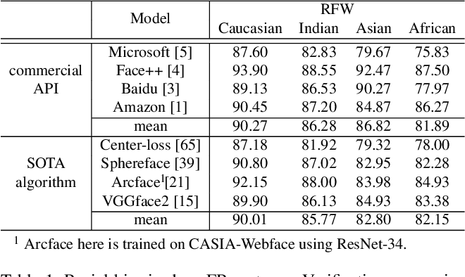Figure 2 for Racial Faces in-the-Wild: Reducing Racial Bias by Deep Unsupervised Domain Adaptation
