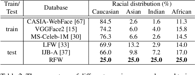 Figure 3 for Racial Faces in-the-Wild: Reducing Racial Bias by Deep Unsupervised Domain Adaptation