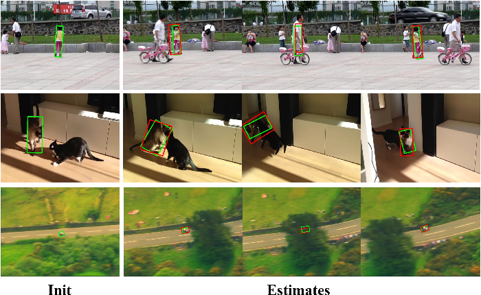 Figure 1 for Object Tracking Using Spatio-Temporal Future Prediction