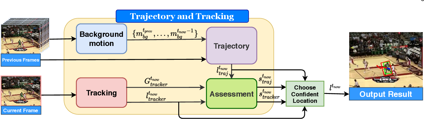 Figure 3 for Object Tracking Using Spatio-Temporal Future Prediction