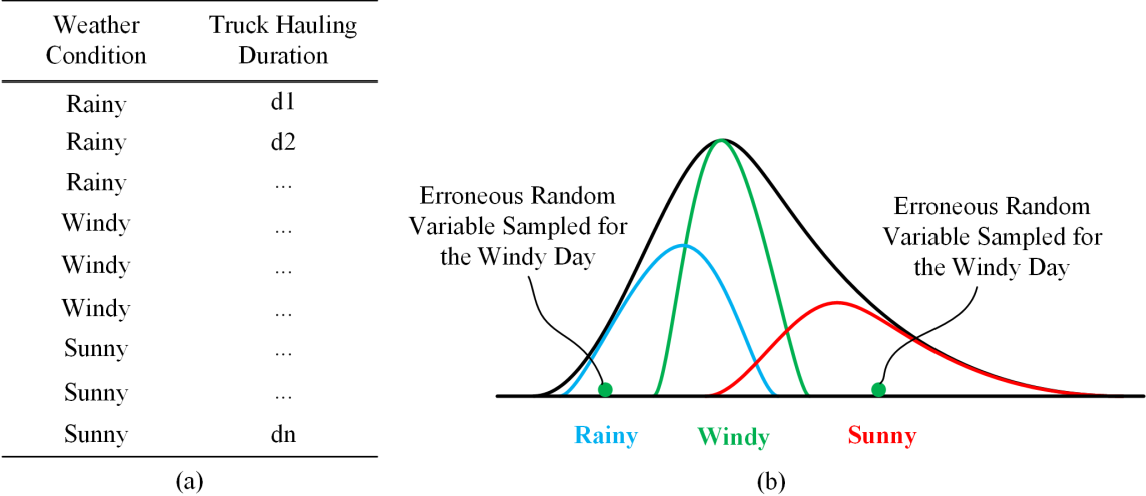 Figure 1 for Enhanced Input Modeling for Construction Simulation using Bayesian Deep Neural Networks