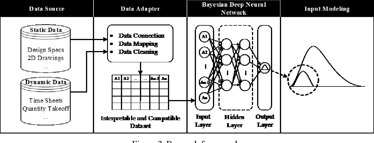 Figure 3 for Enhanced Input Modeling for Construction Simulation using Bayesian Deep Neural Networks
