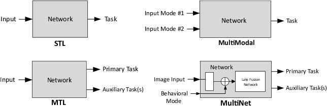 Figure 1 for MultiNet: Multi-Modal Multi-Task Learning for Autonomous Driving