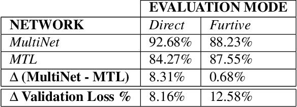 Figure 4 for MultiNet: Multi-Modal Multi-Task Learning for Autonomous Driving