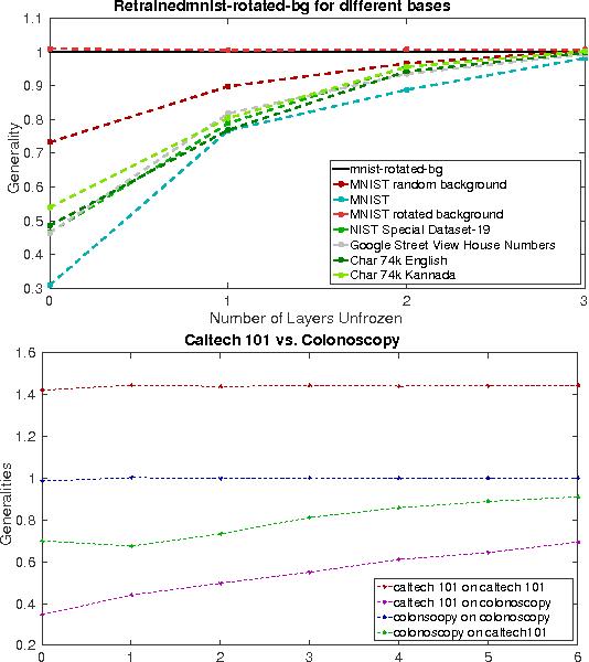 Figure 4 for Neural Dataset Generality