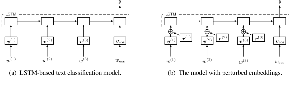 Figure 1 for Adversarial Training Methods for Semi-Supervised Text Classification