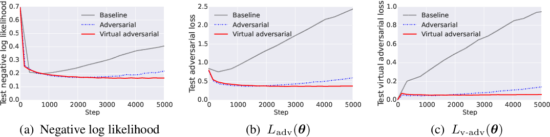 Figure 3 for Adversarial Training Methods for Semi-Supervised Text Classification