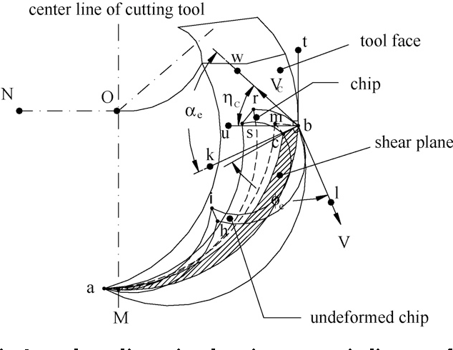 Figure 2 From Prediction Of Cutting Forces In Ball End Milling By