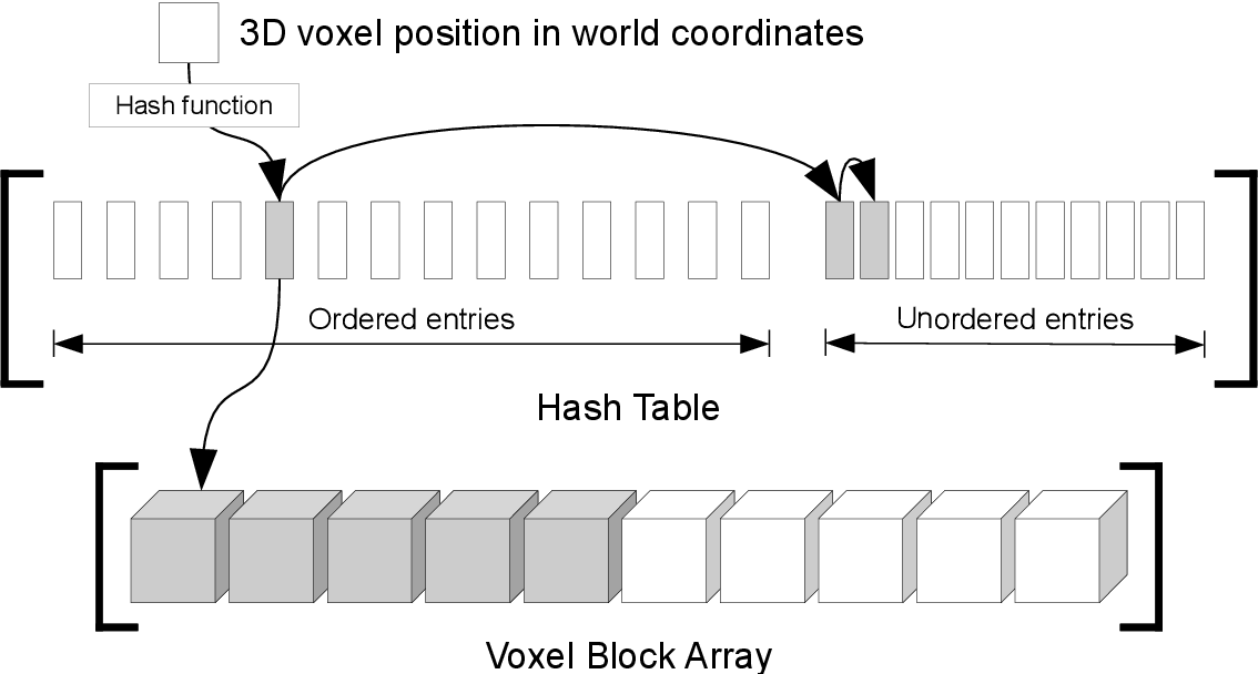 Figure 2 for InfiniTAM v3: A Framework for Large-Scale 3D Reconstruction with Loop Closure