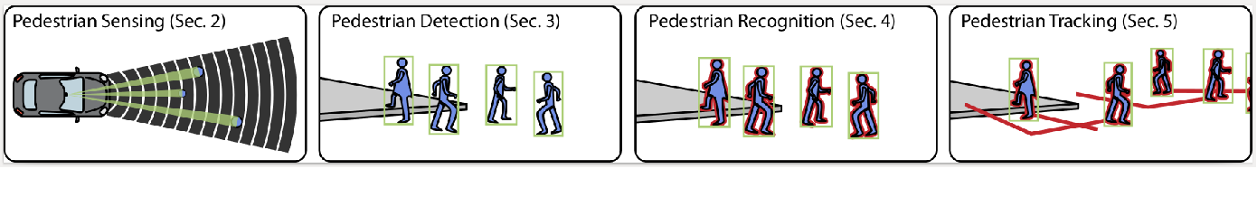Figure 3 for Pedestrian Models for Autonomous Driving Part I: low level models, from sensing to tracking
