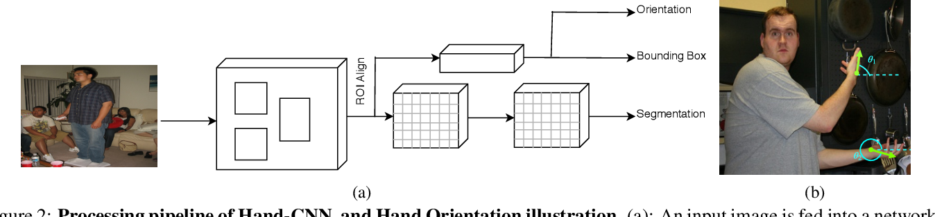 Figure 3 for Contextual Attention for Hand Detection in the Wild