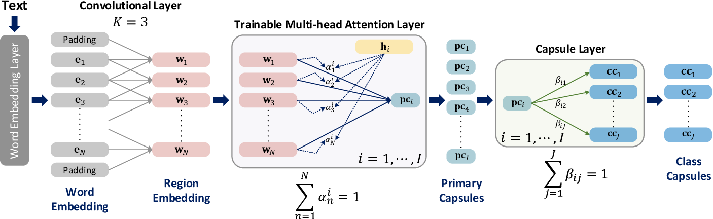Figure 1 for iCapsNets: Towards Interpretable Capsule Networks for Text Classification