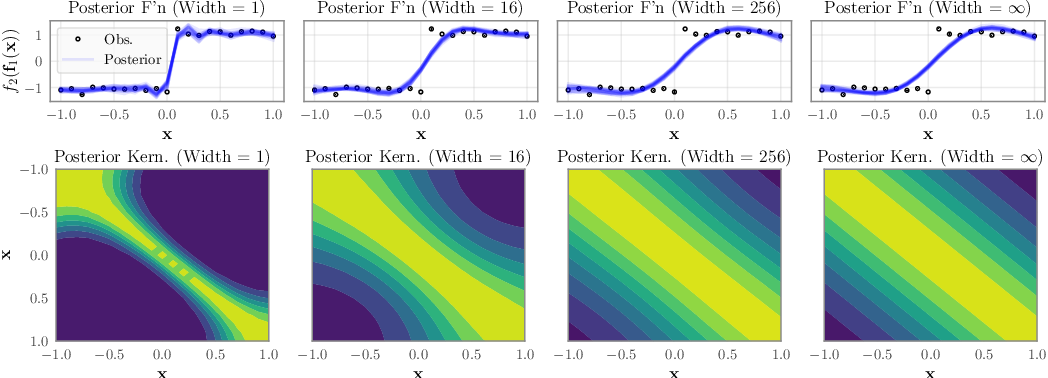 Figure 1 for The Limitations of Large Width in Neural Networks: A Deep Gaussian Process Perspective