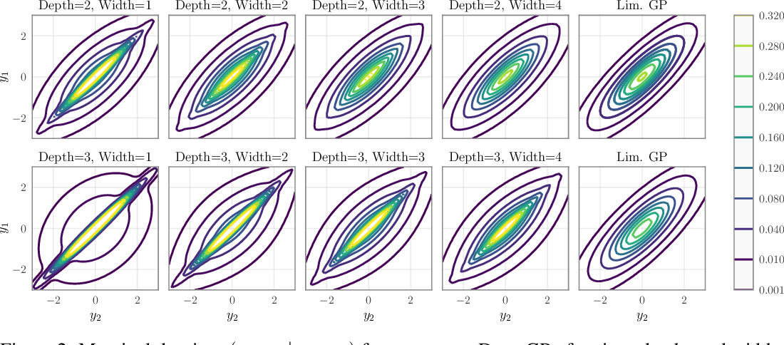 Figure 2 for The Limitations of Large Width in Neural Networks: A Deep Gaussian Process Perspective