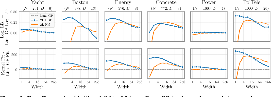 Figure 4 for The Limitations of Large Width in Neural Networks: A Deep Gaussian Process Perspective