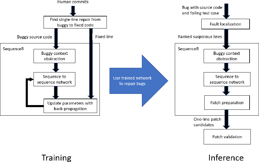 Figure 1 for SequenceR: Sequence-to-Sequence Learning for End-to-End Program Repair