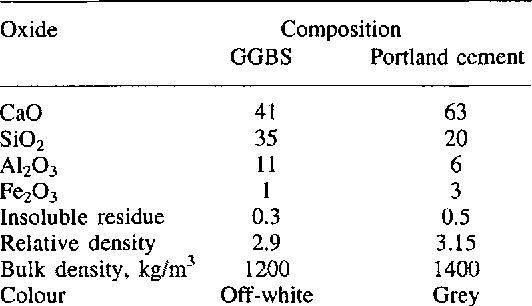slag chemical formula