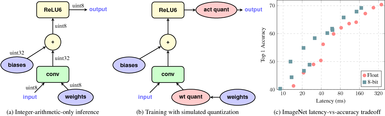 Figure 1 for Quantization and Training of Neural Networks for Efficient Integer-Arithmetic-Only Inference