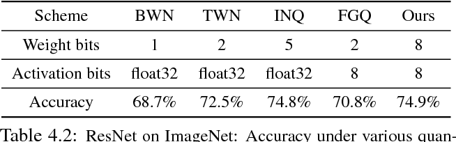 Figure 4 for Quantization and Training of Neural Networks for Efficient Integer-Arithmetic-Only Inference