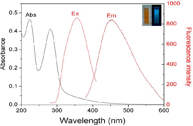 Carbon Dots As A Fluorescent Probe For Label Free Detection Of