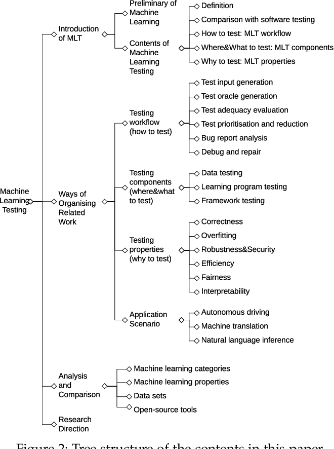 Figure 3 for Machine Learning Testing: Survey, Landscapes and Horizons