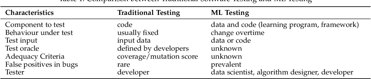 Figure 2 for Machine Learning Testing: Survey, Landscapes and Horizons