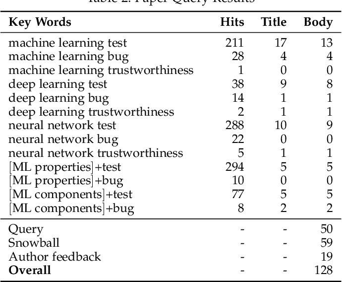 Figure 4 for Machine Learning Testing: Survey, Landscapes and Horizons