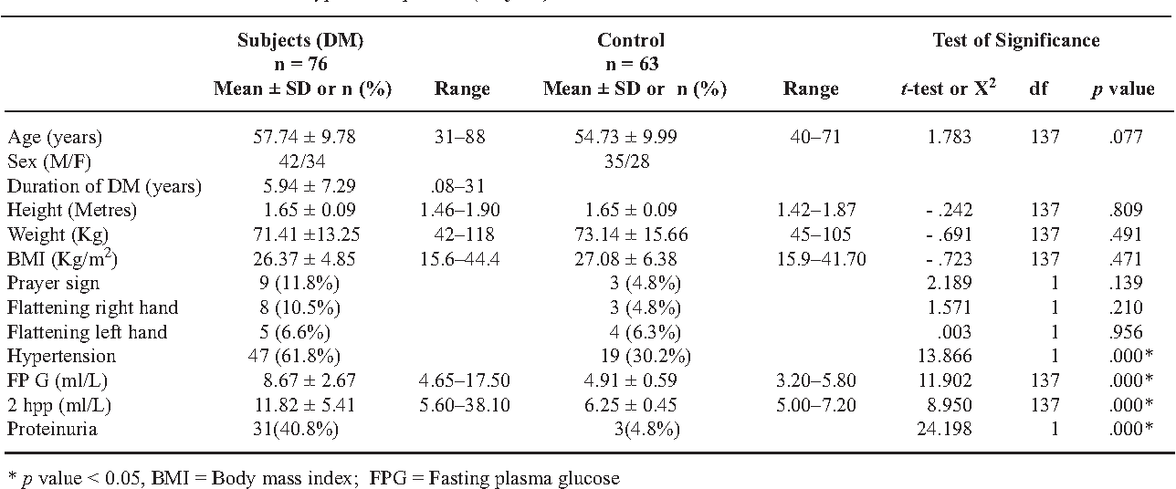 PDF] Assessment of limited joint mobility of the hand in Black