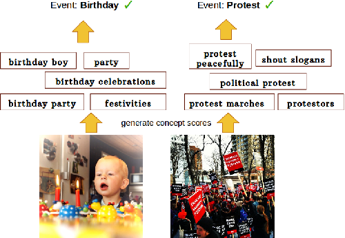 Figure 1 for Complex Event Recognition from Images with Few Training Examples