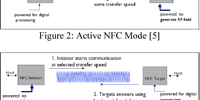 Figure 3 from Integration of near field communication (NFC