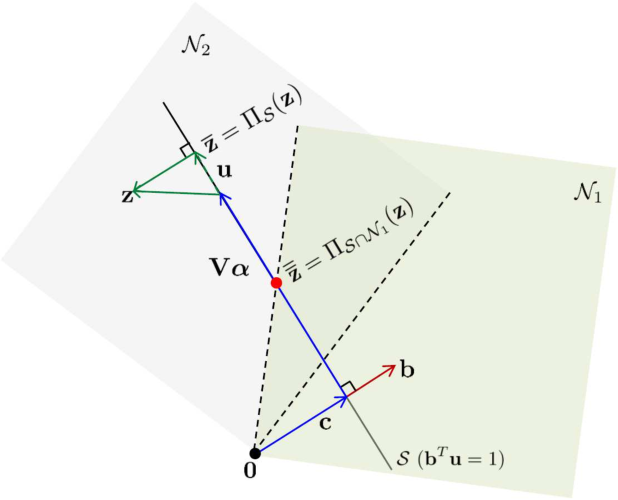 Figure 1 for Fast Spectral Unmixing based on Dykstra's Alternating Projection