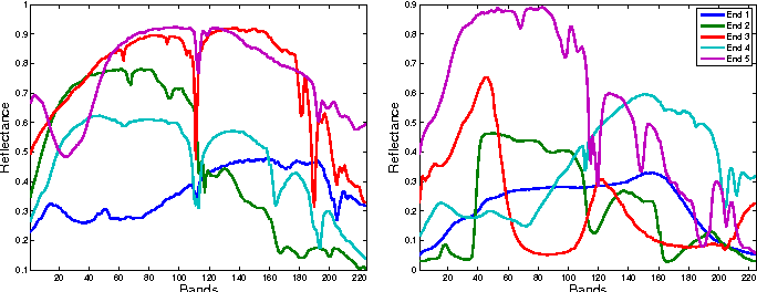 Figure 2 for Fast Spectral Unmixing based on Dykstra's Alternating Projection