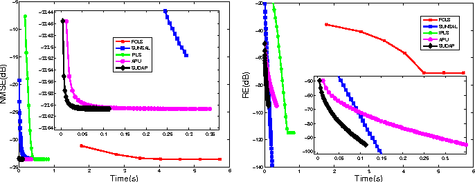 Figure 3 for Fast Spectral Unmixing based on Dykstra's Alternating Projection