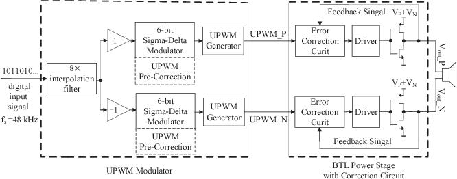 Figure 1 from A filterless digital audio class-D amplifier
