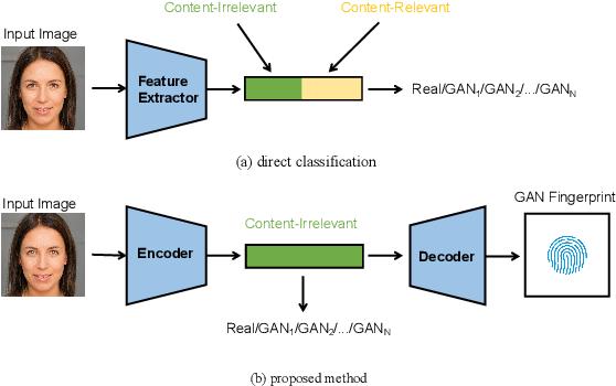 Figure 1 for Learning to Disentangle GAN Fingerprint for Fake Image Attribution