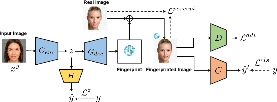 Figure 3 for Learning to Disentangle GAN Fingerprint for Fake Image Attribution