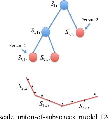 Figure 4 for Online Supervised Subspace Tracking