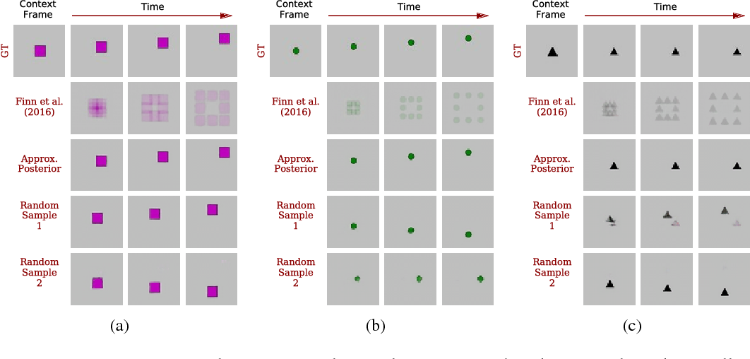 Figure 1 for Stochastic Variational Video Prediction