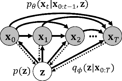 Figure 3 for Stochastic Variational Video Prediction