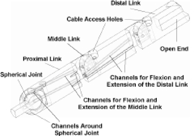 Fig. 11. Cable channels in SLS finger.