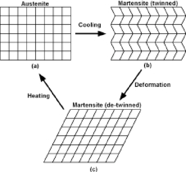 Fig. 1. Material crystalline arrangement during the Shape Memory Effect.