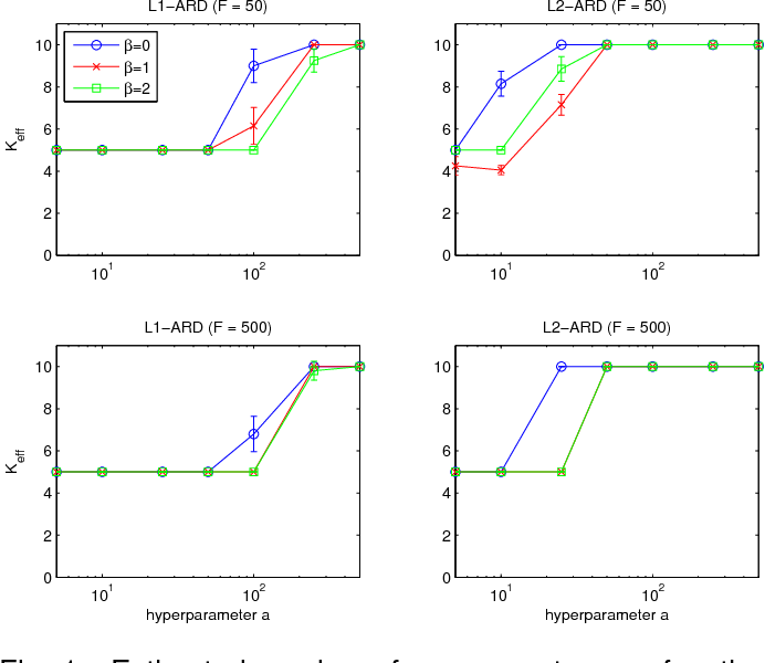 Figure 2 for Automatic Relevance Determination in Nonnegative Matrix Factorization with the β-Divergence