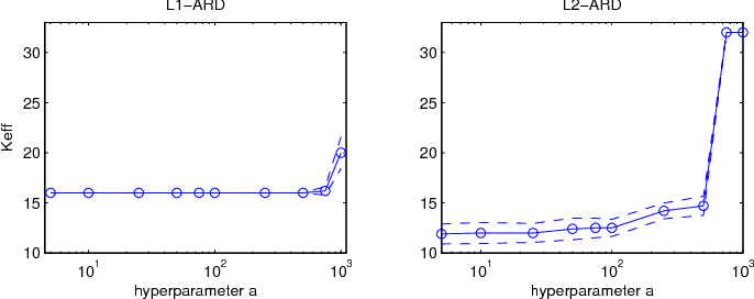 Figure 4 for Automatic Relevance Determination in Nonnegative Matrix Factorization with the β-Divergence