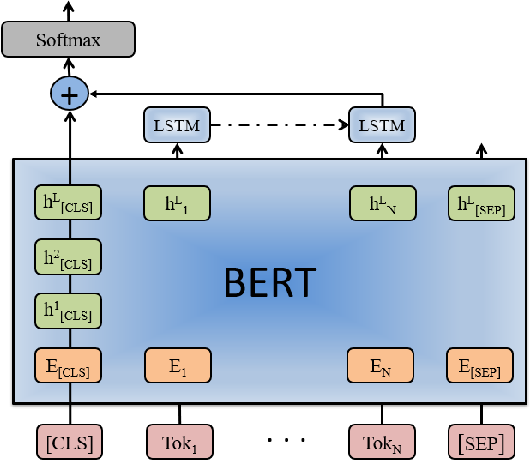 Figure 2 for Investigation of BERT Model on Biomedical Relation Extraction Based on Revised Fine-tuning Mechanism