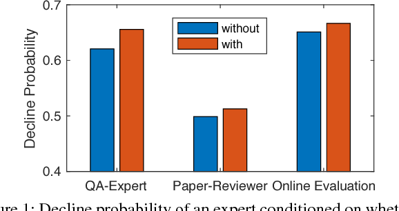 Figure 1 for Weakly Learning to Match Experts in Online Community