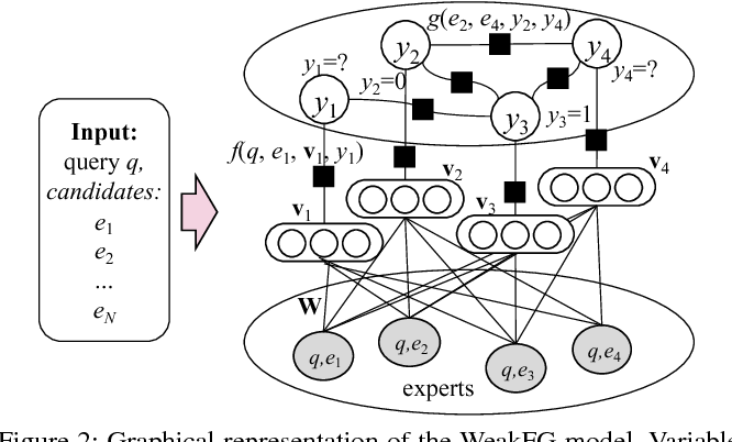 Figure 3 for Weakly Learning to Match Experts in Online Community